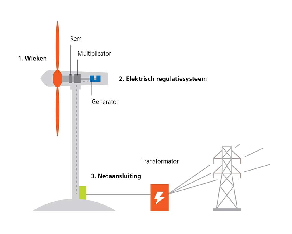 Windmill explained in Dutch